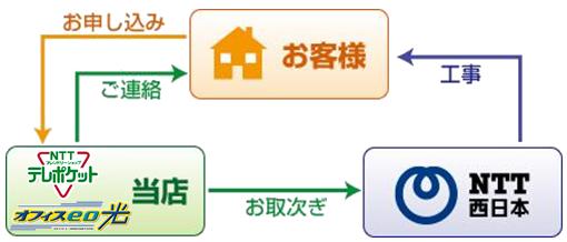 NTTポケット・オフィスeo光・NTT西日本の取次